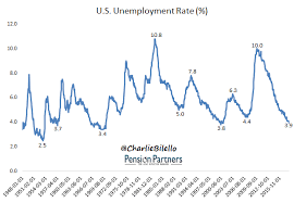 Unemployment Rate Chart Charlie Bilello Blog The Unemployment Rate And The Stock