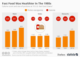 Study Fast Food Has Become Increasingly Unhealthy Since The