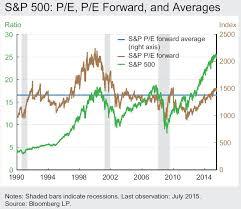 Comparing P E Ratios The S P 500 Forward P E And The Cape