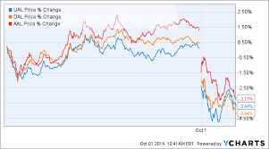 United Airlines Shares Chart Airline Stocks Are Sinking And Ebola Is Only Partly To Blame