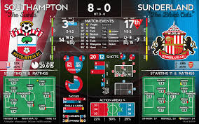 Southampton vs Sunderland | Post Match Graphic : SaintsFC