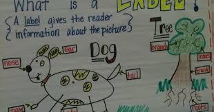 Kinder Anchor Charts Writing Workshop Kindergarten Anchor Charts Kreative In