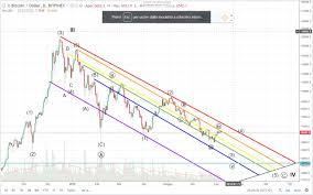 Bitcoin Rainbow Chart Bitcoin Rainbow Chart July 7 Steemkr