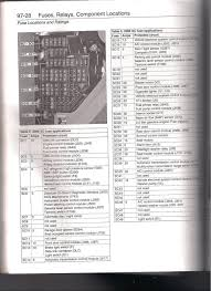 fuse box diagram 97 28 fuses and relay component location in