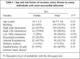 Cholesterol Chart For Males Comparison Between Young Males And Females With Acute