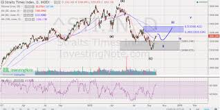 Sgx Stock Chart Investment Stock Chart Sharing Sgx 1oct18 Wealth Being