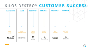 Saas Org Chart Saas Strategies For Improving Customer Experience Gainsight