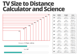 Tv Size To Distance Calculator Also Specifies Approximate