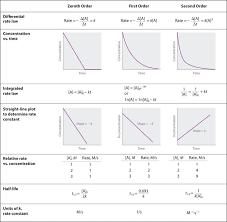 zero order constant rate half life decreases and time increases first order rate decreases as time increases and half life is constant