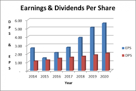Microsoft Dividens Microsoft Dividend Stock Analysis Dividends Diversify