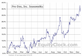 Pro Dex Inc Nasd Pdex Seasonal Chart Equity Clock