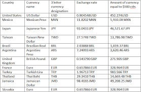 Currency Chart For All Countries March 2014 Shfwn