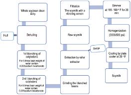 Flow Chart For Preparation Of Soymilk Download Scientific