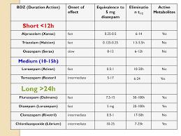 Comparison Of Benzodiazepines