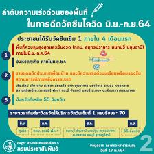 เปิดโควต้าการกระจายวัคซีนโควิด-19 ทั่วประเทศ