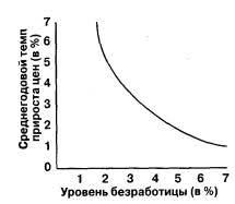 Реферат Кривая Филлипса Гипотеза естественного уровня Теория  Кривая Филлипса Гипотеза естественного уровня Теория экономики предложения Кривая Лаффера