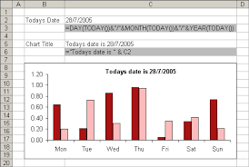 Excel Charts Dynamic Chart Titles