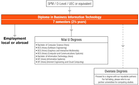 diploma in business information technology nilai university diploma in business information technology