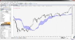 Free Eod Technical Analysis Software Using Metatrader 4