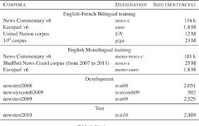 Lia Designation Table 1 From The Liga Lig Lia Machine Translation System
