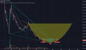 Nano Cryptocurrency Chart An Overview Of Nano Btc 1d Coinmarket Cryptocurrency