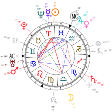 Astrology And Natal Chart Of Florenz Ziegfeld Born On 1867