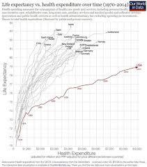 Canada Vs Usa Healthcare Chart Chatter Around The World 158 Us Politinfographics
