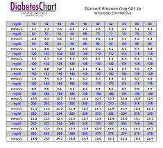 Glucose Mmol L To Mg Dl Chart Pin On Chart