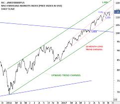 Msci Emerging Markets Index Tech Charts
