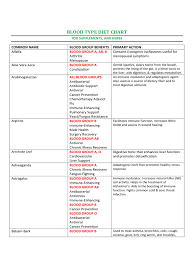 Blood Type Chart 6 Free Templates In Pdf Word Excel Download