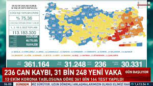 """Habertürk TV on Twitter: """"13 Ekim 2021 Korona tablosu: 236 can kaybı, 31  bin 248 yeni vaka… """""""