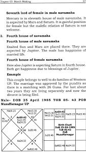 Navamsa Chart Prediction For Marriage Predict With Navamsha