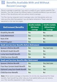 Anyone listed as a beneficiary is legally entitled to either some or all of the death benefit. Death Survivor Benefits The Western Conference Of Teamsters Pension Trust