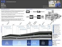 Kevin Burton Resume Infographic Visual Resumes Pinterest