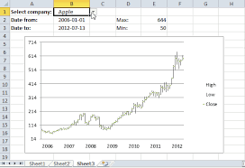 Excel Chart Axis Range Change Chart Axis Range Programmatically