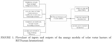 Computer Tools Applied To Analysis Of Solar Water Heaters