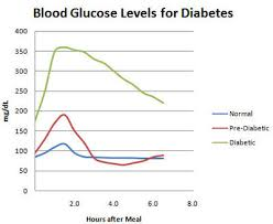 Diabetes Mayo Clinic Recipe Blood Test Opther Diabetes Health
