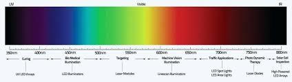 Infrared Light Spectrum Wavelength Chart Light Spectrum Wavelength Gardanews Co