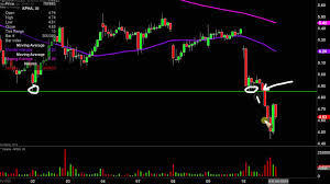 Aphria Chart Aphria Inc Apha Stock Chart Technical Analysis For 10 10 2019