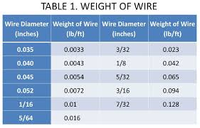 Wire Feed Speed Chart Fabricating Metalworking