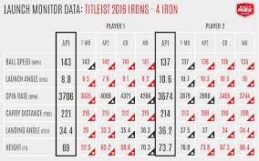 Titleist Chart 816 Titleist Golfwrx