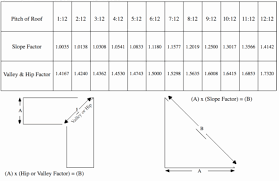 Roofing Slope Factor Chart 2019