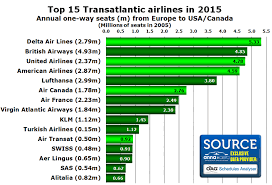 United Airlines Shares Chart Transatlantic Market Grows By 6 In 2015
