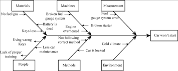 Solved Create Cause And Effect Diagrams For A A Car That Won