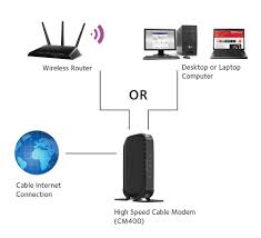 comcast phone modem diagram wiring diagram for you • comcast wireless router wiring diagram wiring diagram comcast latest modem comcast phone and internet modem