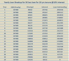 Home Loan Chart Home Loan Emis Principle And Interest Breakup With Emi