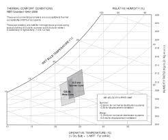 Temperature Humidity Comfort Zone Chart Brazilian Graphic Comfort Zone Acceptable Range Of