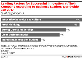 Leading Factors For Successful Innovation At Their Company