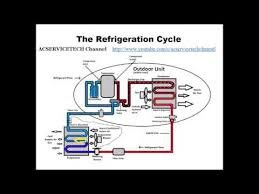 heat pump refrigeration cycle. Wonderful Pump Heat Pump Refrigeration Cycle Cooling Mode Explained Throughout Cycle