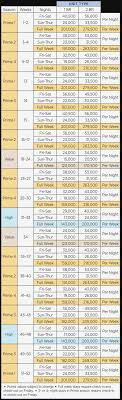 Wyndham Timeshare Points Chart Best Picture Of Chart
